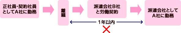 離職後1年以内の派遣禁止の図